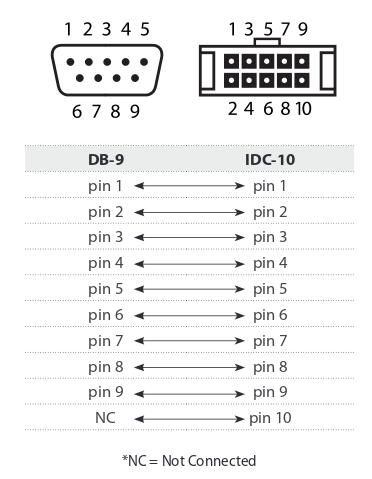IDC-10 to DB-9 pinout